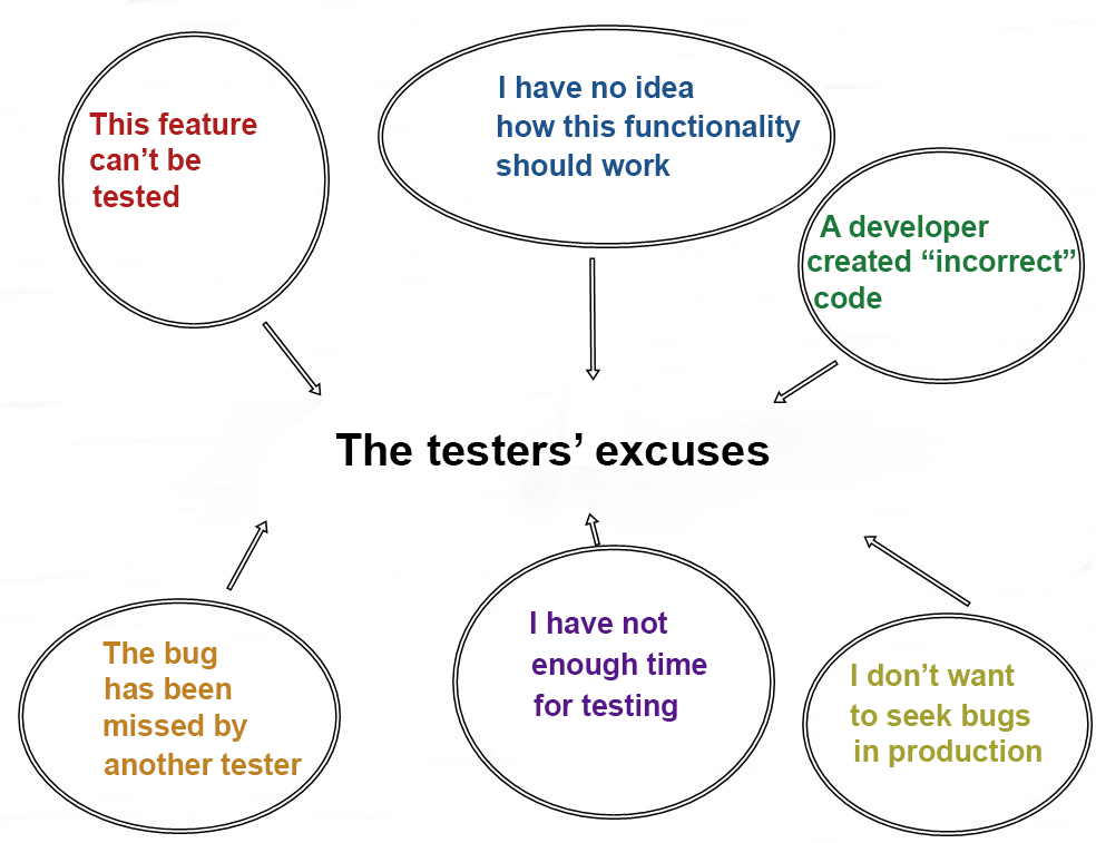 The Testers' Excuses