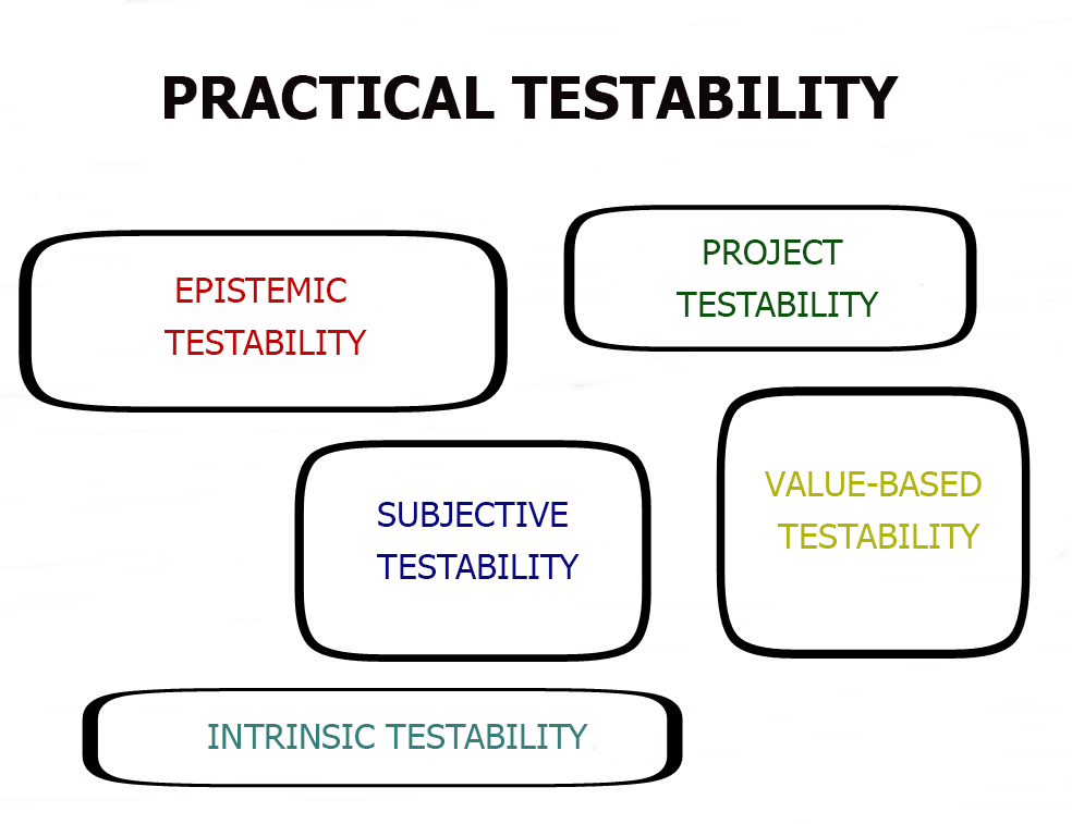Types of practical testability