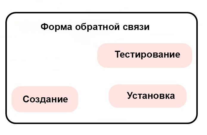 Форма обратной связи