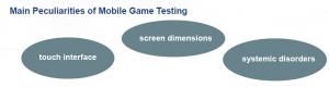 Main Peculiarities of Mobile Game Testing