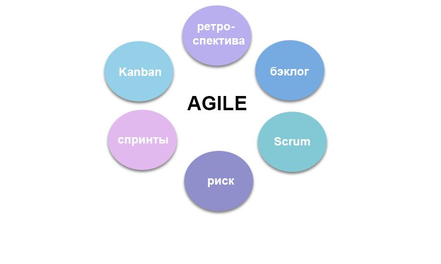 Методология Agile