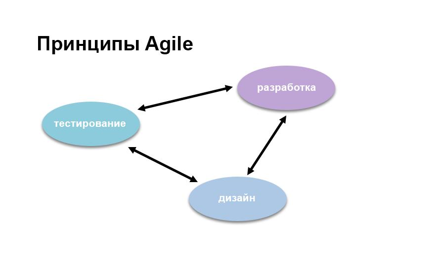 Принципы Agile