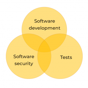 Software development-security-tests relationship