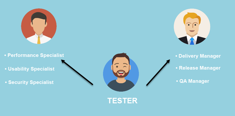 Tester's Professional Development