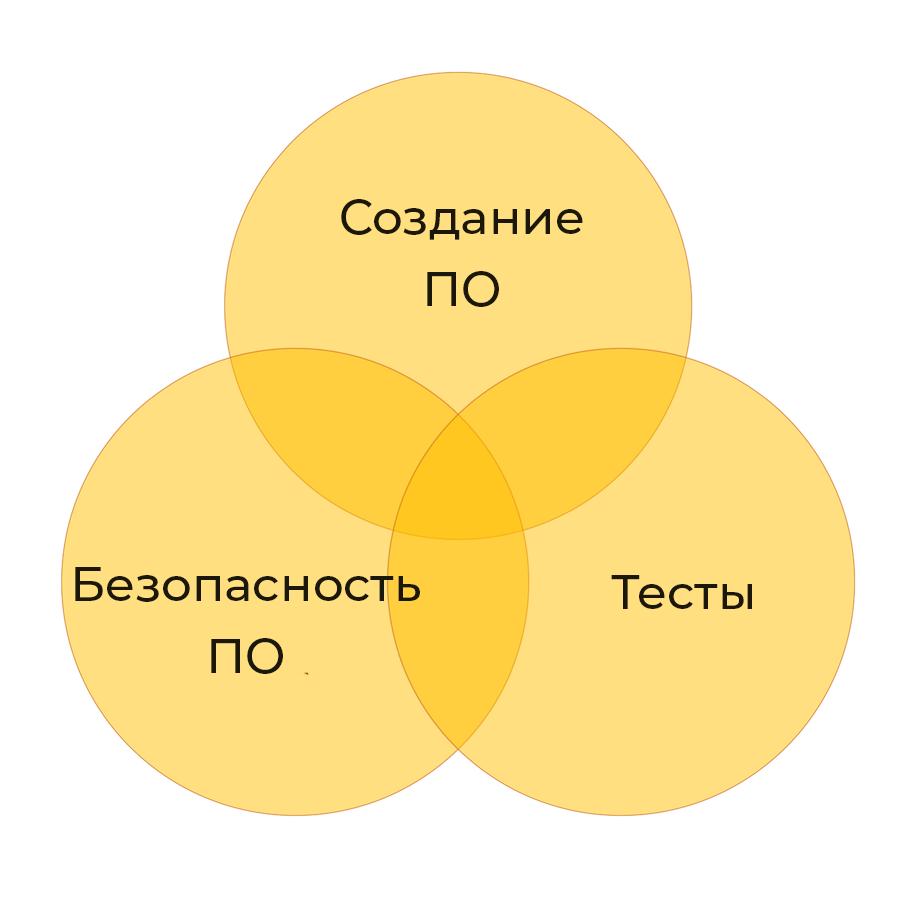 Взаимосвязь тестов, создания и безопасности ПО
