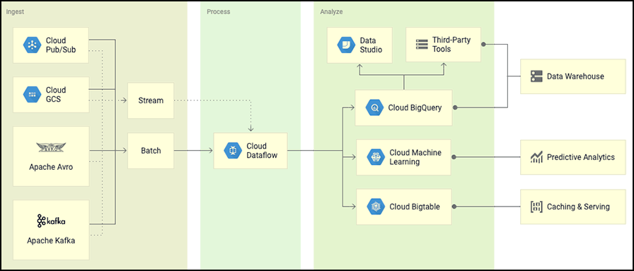 A Visual Example of Big Data on Google Cloud Platform