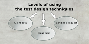 Levels of using the test design techniques