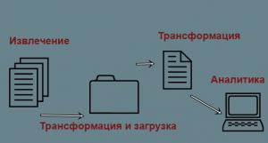Пример больших данных