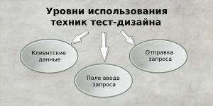 Уровни использования техник тест-дизайна