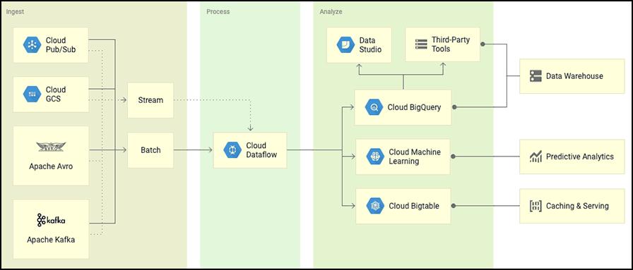 Визуальный пример больших данных на Google Cloud Platform