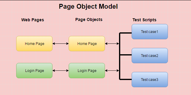 An Example of Page Object