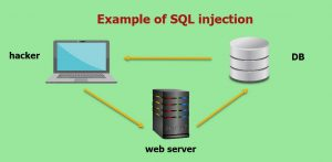 Example of SQL Injection