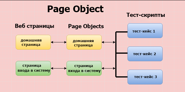 Пример Page Object
