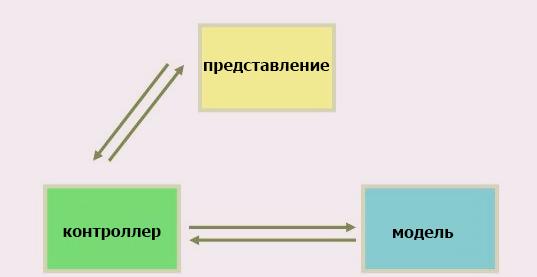 Пример Presenter First