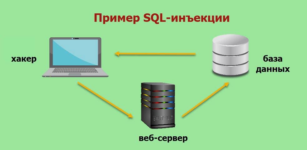 Пример SQL-инъекции