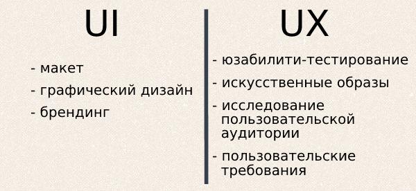 Сравнение UI и UX