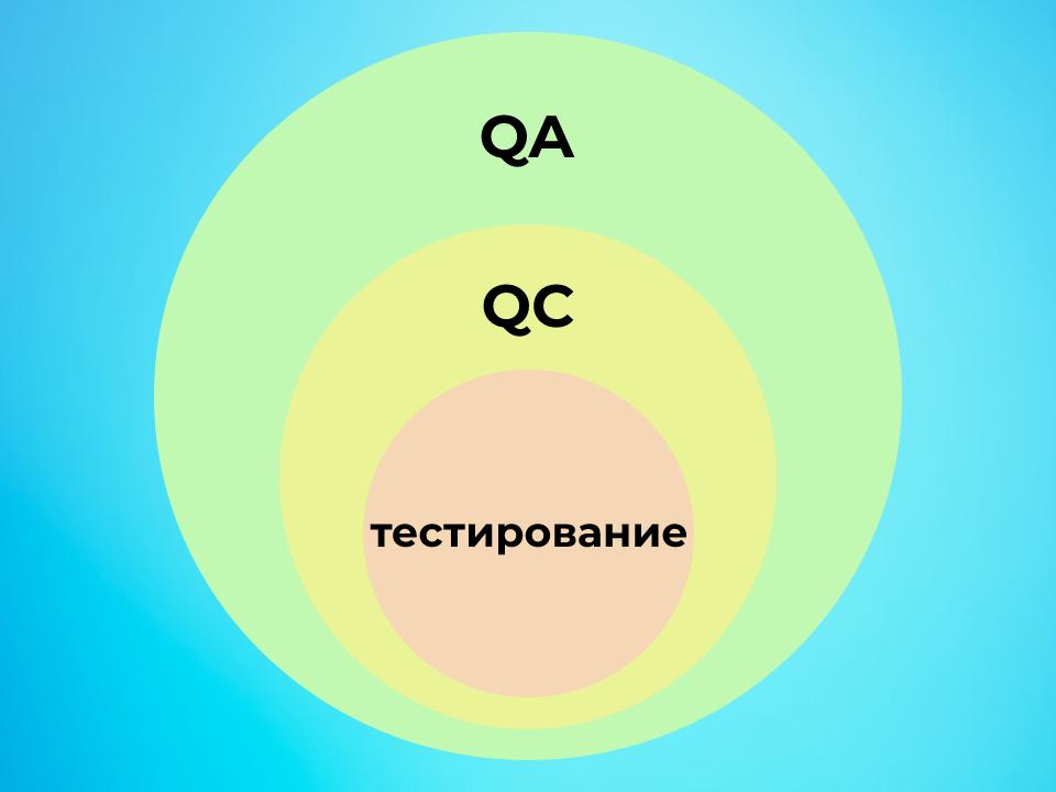 Взаимосвязь QA, QC и тестирования