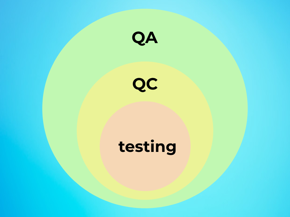 Correlation between QA, QC, and testing
