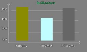 График индикаторов с количеством ошибочных запросов