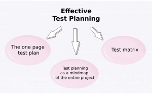 Effective Test Planning