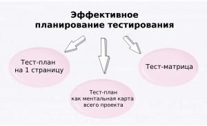 Эффективное планирование тестирования