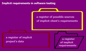 Implicit Requirements in Software Testing