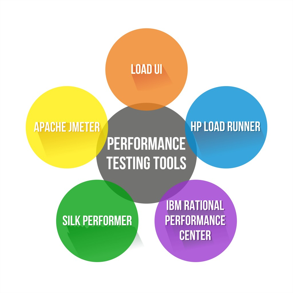Considerations for Choosing a Load Testing Services Provider