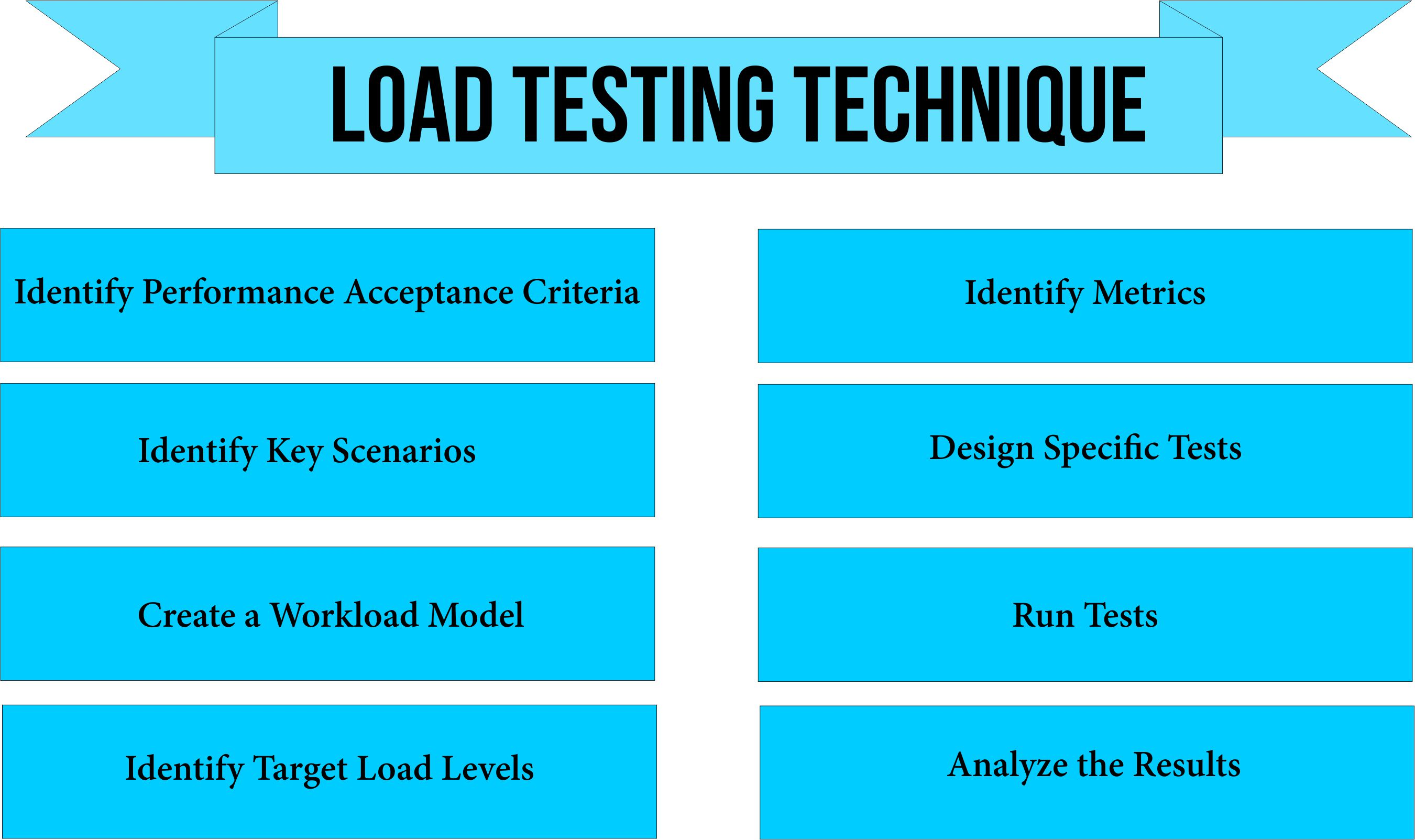load testing service
