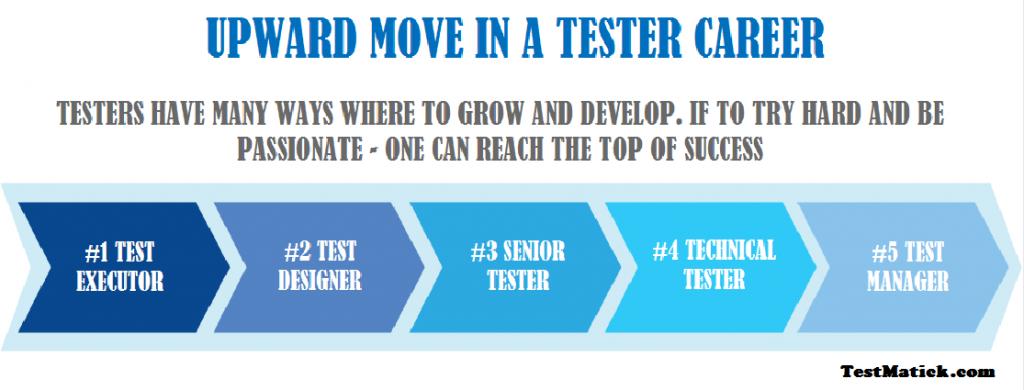 tester career